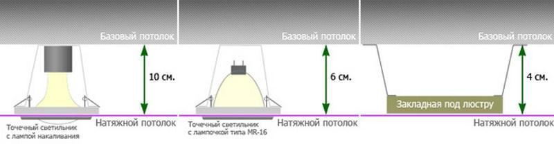 Высота натяжного потолка со встроенными светильниками